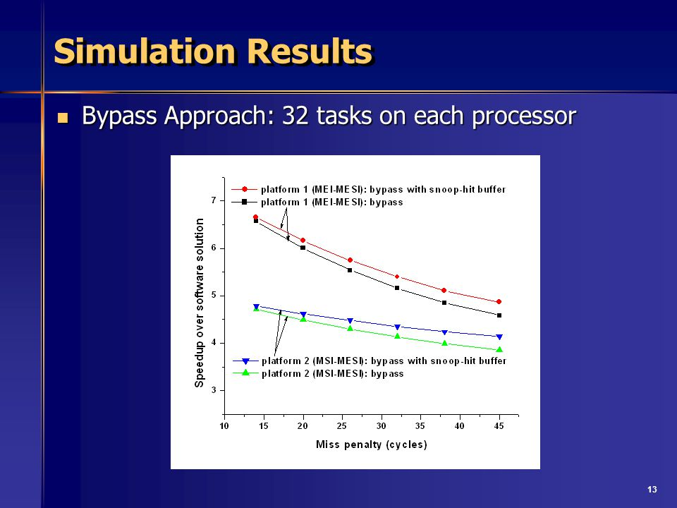 13 Simulation Results Bypass Approach: 32 tasks on each processor Bypass Approach: 32 tasks on each processor