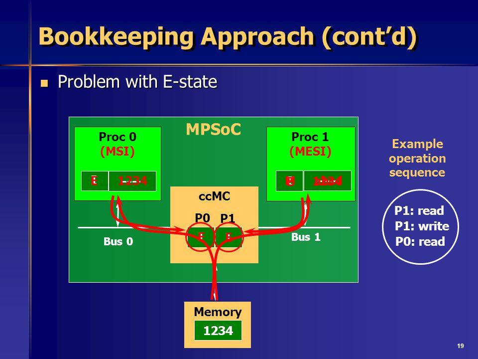 19 MPSoC ccMC Bus 0 Proc 1 (MESI) Bus 1 Proc 0 (MSI) Memory I I I I P0 P1 Bookkeeping Approach (contd) Problem with E-state Problem with E-state P1: read P1: write P0: read Example operation sequence E E M 1234 ---- 1234 abcd E E 1234