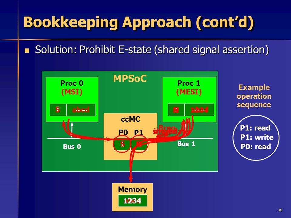 20 MPSoC ccMC Bus 0 Proc 1 (MESI) Bus 1 Proc 0 (MSI) Memory I I I I P0 P1 Bookkeeping Approach (contd) Solution: Prohibit E-state (shared signal assertion) Solution: Prohibit E-state (shared signal assertion) P1: read P1: write P0: read Example operation sequence S S M ---- 1234 abcd S S shared invalidate M Breq abcd 1234 S S