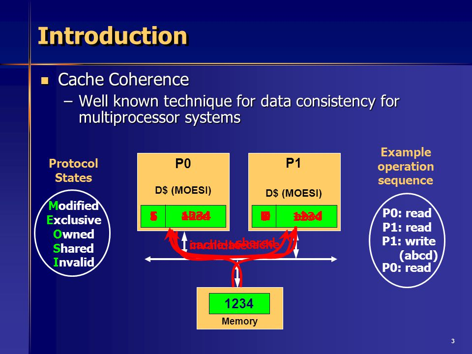3 Introduction Cache Coherence Cache Coherence –Well known technique for data consistency for multiprocessor systems Protocol States Modified Exclusive Owned Shared Invalid P0 D$ (MOESI) Memory P1 D$ (MOESI) 1234 Example operation sequence E 1234S 1234 shared M abcd invalidate I 1234 cache-to-cache O abcd S abcd P0: read P1: read P1: write (abcd) P0: read I -----