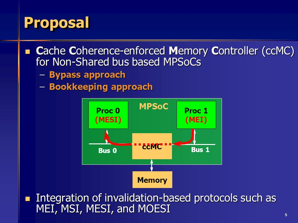 5 Proposal Cache Coherence-enforced Memory Controller (ccMC) for Non-Shared bus based MPSoCs Cache Coherence-enforced Memory Controller (ccMC) for Non-Shared bus based MPSoCs –Bypass approach –Bookkeeping approach Integration of invalidation-based protocols such as MEI, MSI, MESI, and MOESI Integration of invalidation-based protocols such as MEI, MSI, MESI, and MOESI ccMC Bus 0 Proc 1 (MEI) Bus 1 Proc 0 (MESI) Memory MPSoC