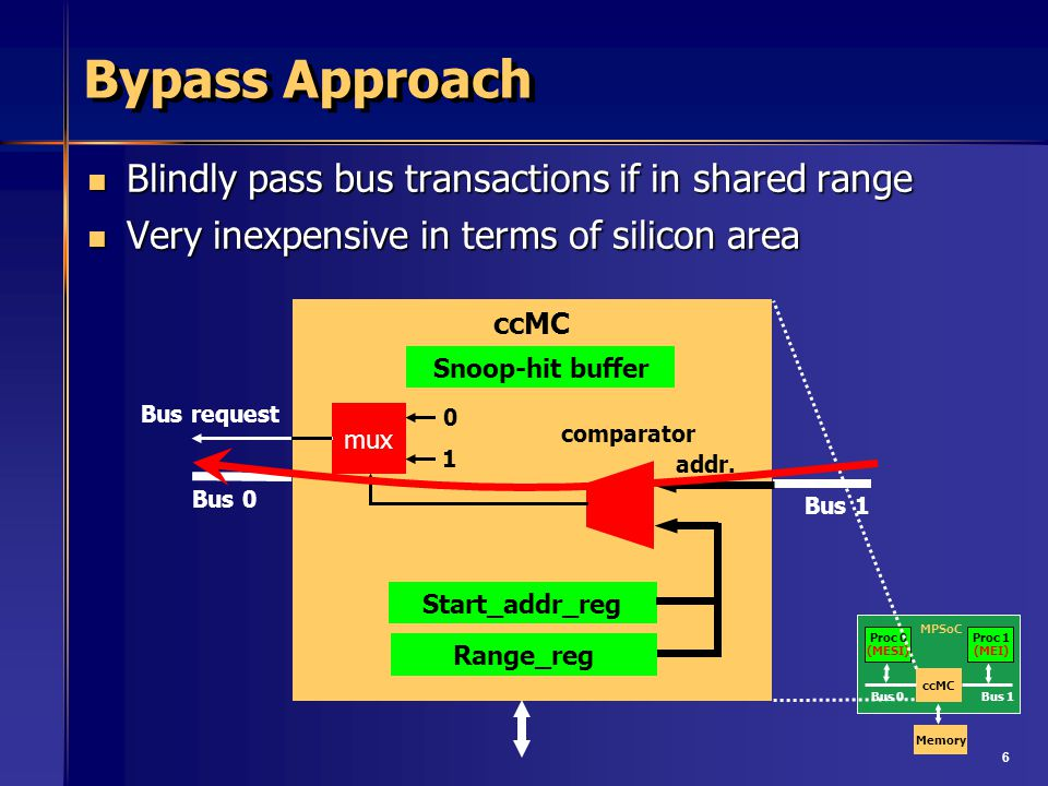 6 Bypass Approach Blindly pass bus transactions if in shared range Blindly pass bus transactions if in shared range Very inexpensive in terms of silic