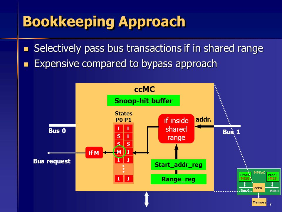 7 Bookkeeping Approach Selectively pass bus transactions if in shared range Selectively pass bus transactions if in shared range Expensive compared to