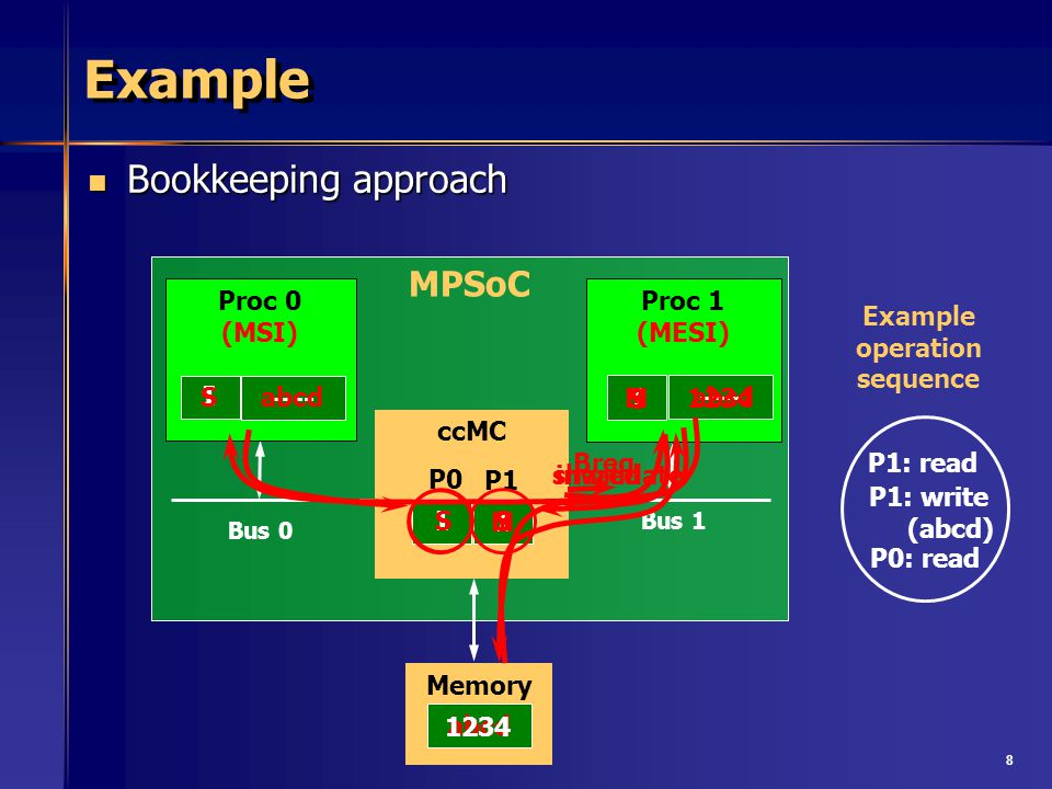 8 MPSoC ccMC Bus 0 Proc 1 (MESI) Bus 1 Proc 0 (MSI) Memory I I I I P0 P1 Example Bookkeeping approach Bookkeeping approach P1: read P1: write (abcd) P