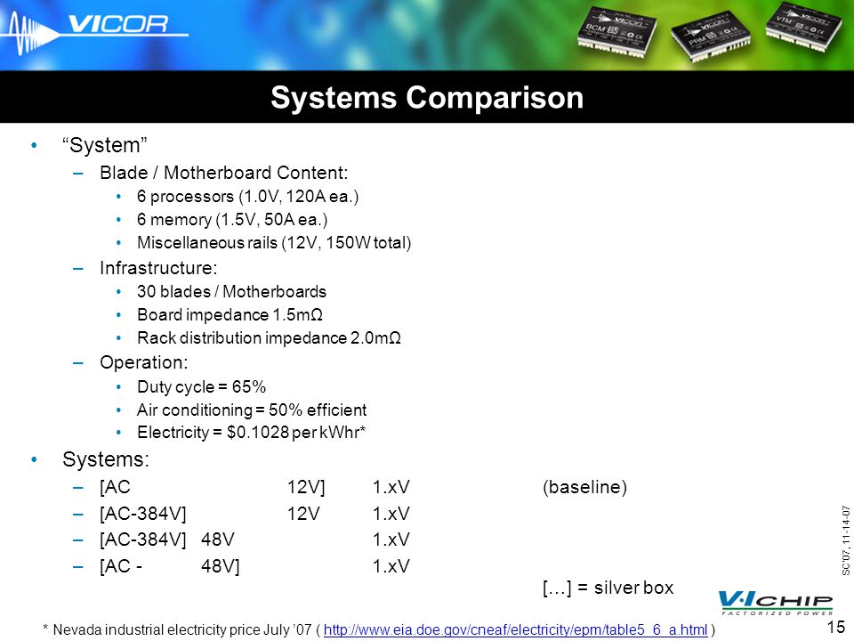 SC07, 11-14-07 15 Systems Comparison System –Blade / Motherboard Content: 6 processors (1.0V, 120A ea.) 6 memory (1.5V, 50A ea.) Miscellaneous rails (