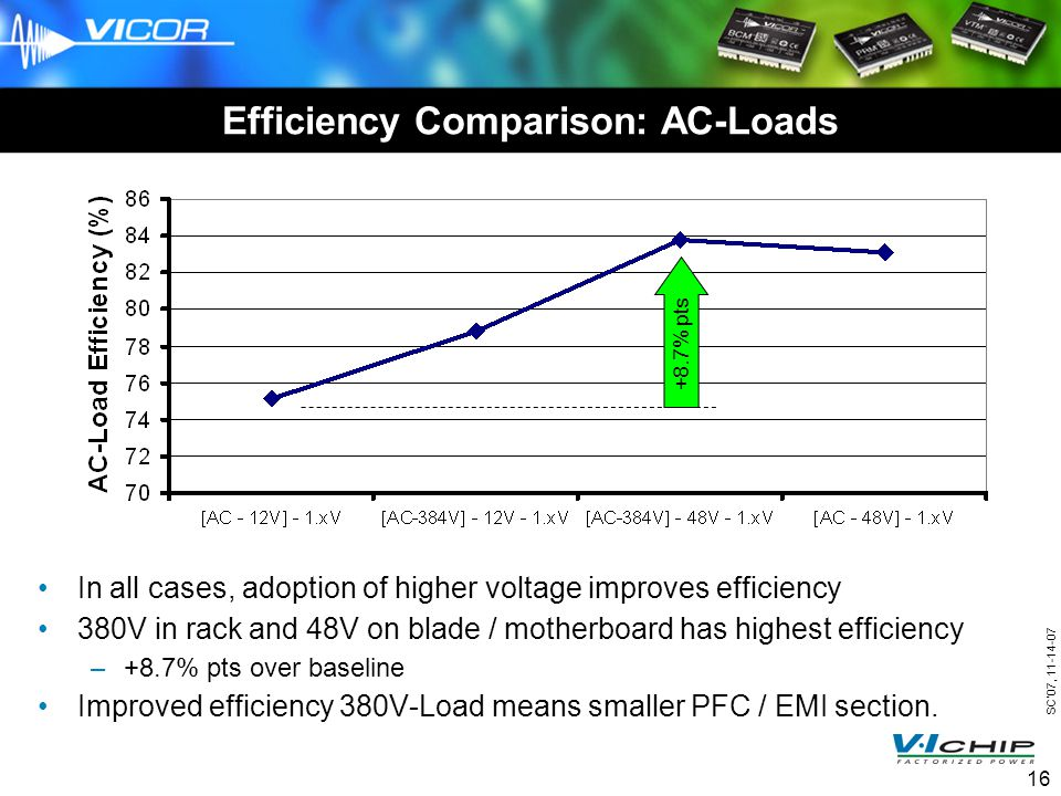 SC07, 11-14-07 16 Efficiency Comparison: AC-Loads In all cases, adoption of higher voltage improves efficiency 380V in rack and 48V on blade / motherboard has highest efficiency –+8.7% pts over baseline Improved efficiency 380V-Load means smaller PFC / EMI section.