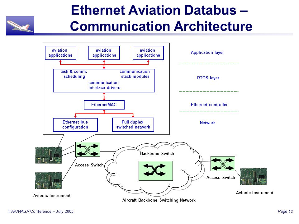 FAA/NASA Conference – July 2005 Page 12 Ethernet Aviation Databus – Communication Architecture Avionic Instrument Access Switch Aircraft Backbone Switching Network Backbone Switch Access Switch Avionic Instrument aviation applications aviation applications aviation applications task & comm.