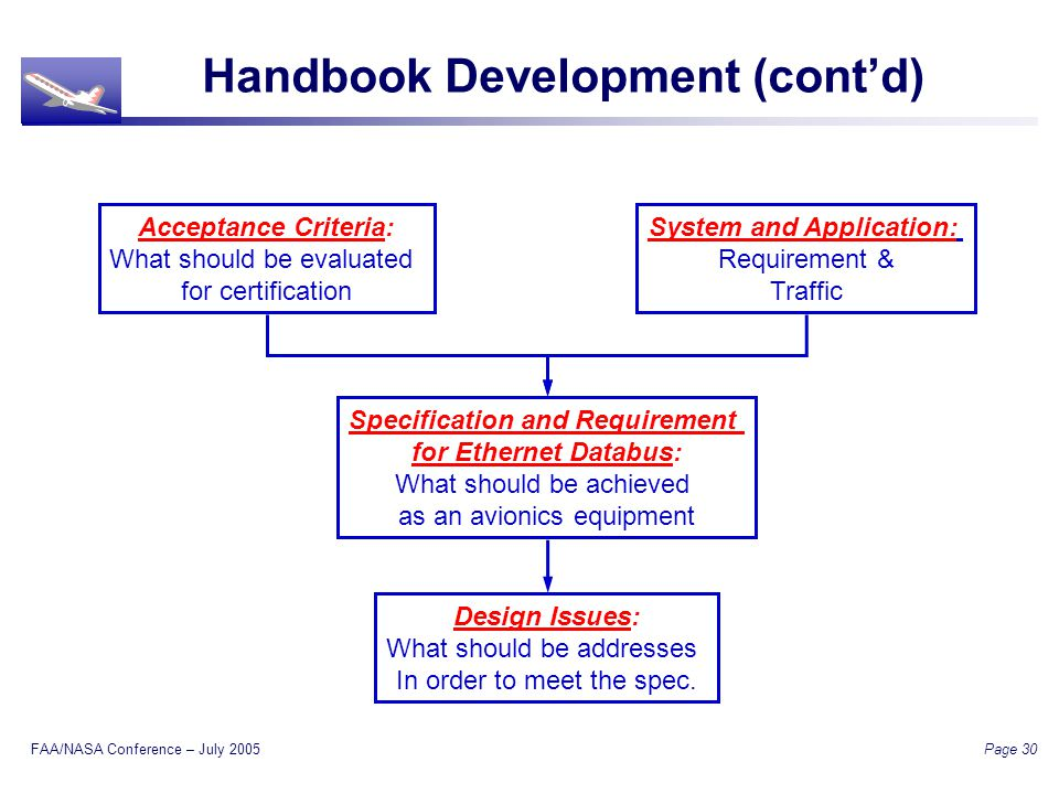 FAA/NASA Conference – July 2005 Page 30 Handbook Development (contd) Acceptance Criteria: What should be evaluated for certification Specification and Requirement for Ethernet Databus: What should be achieved as an avionics equipment Design Issues: What should be addresses In order to meet the spec.
