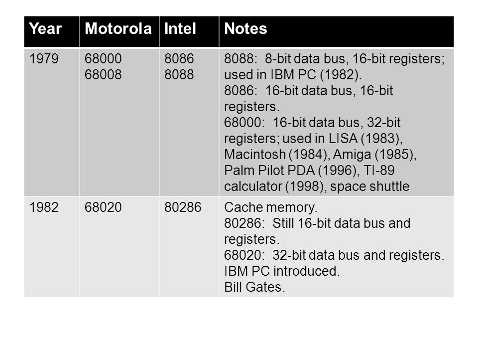 YearMotorolaIntelNotes 19856803080386More cache, faster.