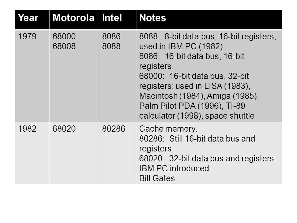 YearMotorolaIntelNotes 197968000 68008 8086 8088 8088: 8-bit data bus, 16-bit registers; used in IBM PC (1982). 8086: 16-bit data bus, 16-bit register