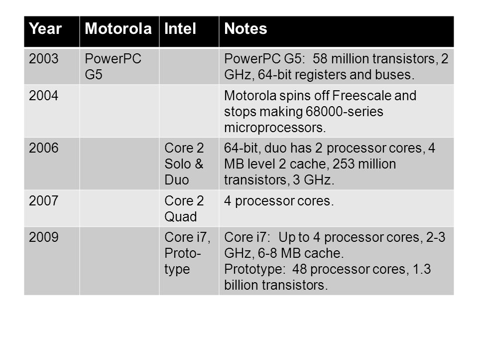 YearMotorolaIntelNotes 2003PowerPC G5 PowerPC G5: 58 million transistors, 2 GHz, 64-bit registers and buses. 2004Motorola spins off Freescale and stop