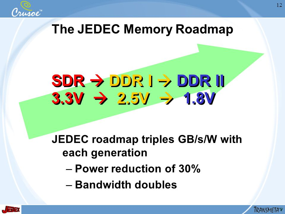 12 The JEDEC Memory Roadmap JEDEC roadmap triples GB/s/W with each generation –Power reduction of 30% –Bandwidth doubles SDR DDR I DDR II 3.3V 2.5V 1.8V