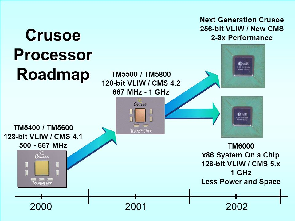 15 TM6000 x86 System On a Chip 128-bit VLIW / CMS 5.x 1 GHz Less Power and Space Crusoe Processor Roadmap Crusoe Processor Roadmap TM5400 / TM5600 128-bit VLIW / CMS 4.1 500 - 667 MHz TM5500 / TM5800 128-bit VLIW / CMS 4.2 667 MHz - 1 GHz Next Generation Crusoe 256-bit VLIW / New CMS 2-3x Performance 200020012002