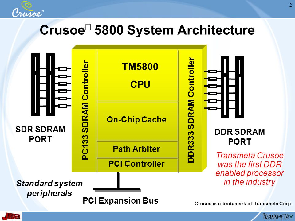 2 Crusoe 5800 System Architecture TM5800 CPU PC133 SDRAM ControllerDDR333 SDRAM Controller PCI Controller On-Chip Cache Path Arbiter DDR SDRAM PORT SDR SDRAM PORT PCI Expansion Bus Standard system peripherals Crusoe is a trademark of Transmeta Corp.