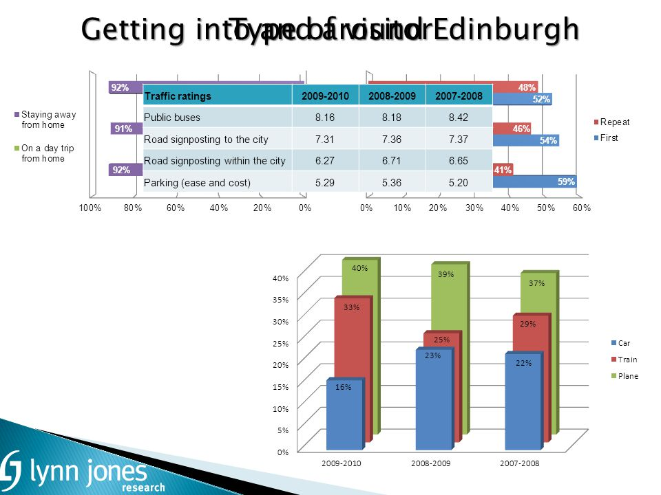 Type of visitor Getting into and around Edinburgh Traffic ratings2009-20102008-20092007-2008 Public buses8.168.188.42 Road signposting to the city7.317.367.37 Road signposting within the city6.276.716.65 Parking (ease and cost)5.295.365.20