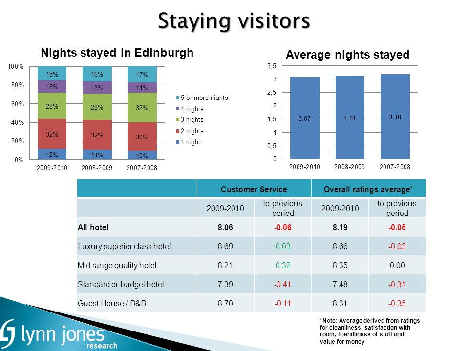 Staying visitors Customer Service 2009-2010 to previous period All hotel8.06-0.06 Luxury superior class hotel8.690.03 Mid range quality hotel8.210.32 Standard or budget hotel7.39-0.41 Guest House / B&B8.70-0.11 Overall ratings average* 2009-2010 to previous period 8.19-0.05 8.66-0.03 8.350.00 7.48-0.31 8.31-0.35 *Note: Average derived from ratings for cleanliness, satisfaction with room, friendliness of staff and value for money