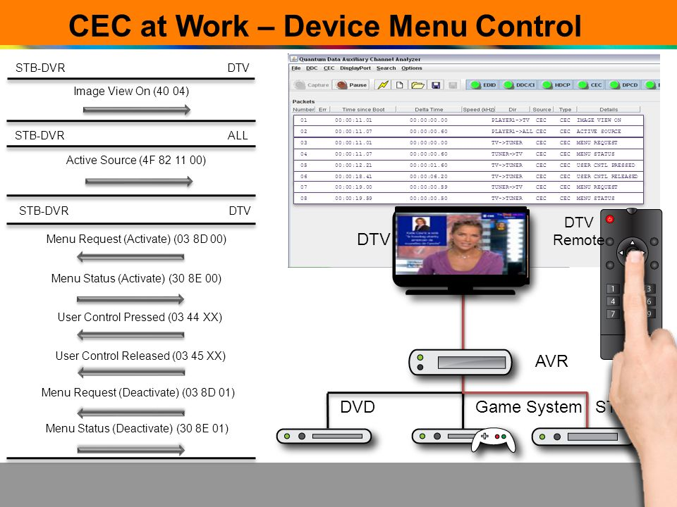 CEC at Work – Device Menu Control DTV AVR DVDGame SystemSTB-DVR Menu Status (Activate) (30 8E 00) User Control Released (03 45 XX) User Control Presse