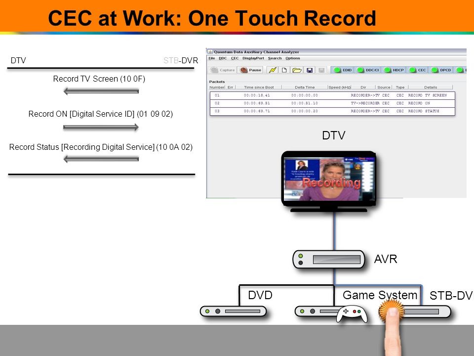 CEC at Work: One Touch Record AVR DVDGame System STB-DVR DTVSTB-DVR Record TV Screen (10 0F) Record Status [Recording Digital Service] (10 0A 02) Reco