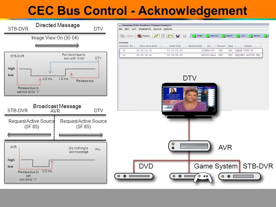 CEC Bus Control - Acknowledgement DTV AVR DVDGame SystemSTB-DVR 01 00:00:11.01 00:00:00.00 TUNER->TV CEC CEC IMAGE VIEW ON 02 00:00:18.41 00:00:06.20