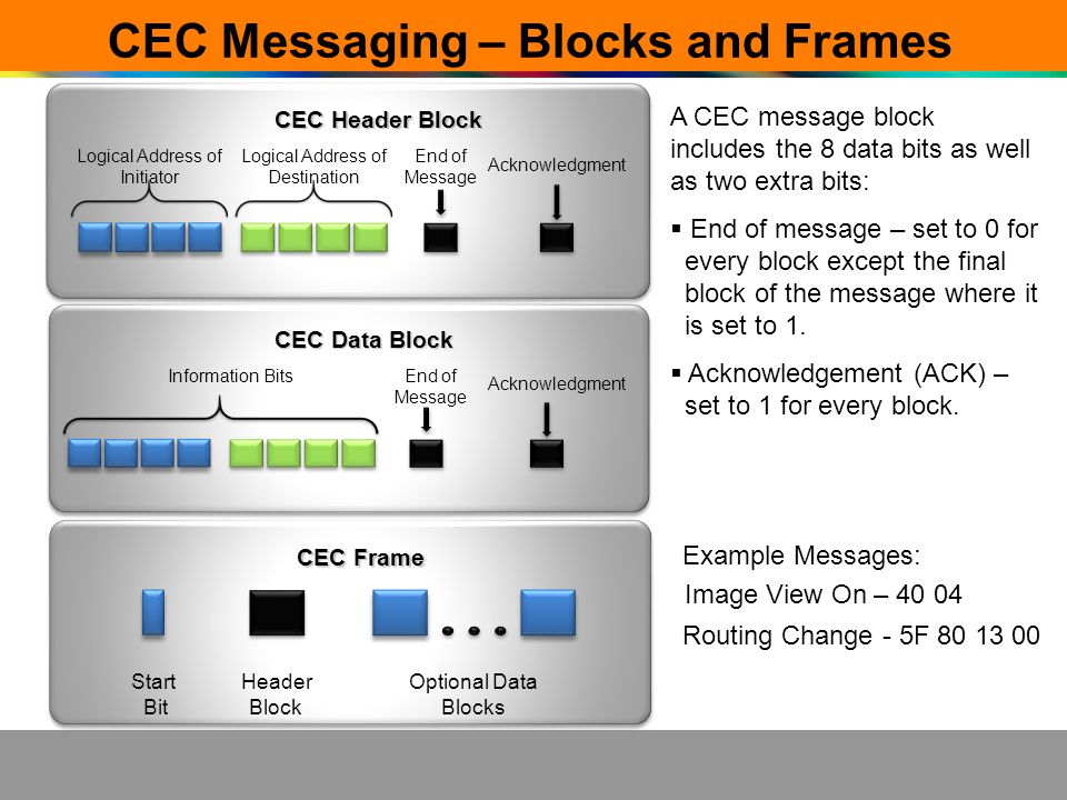 CEC Messaging – Blocks and Frames CEC Data Block Information Bits End of Message Acknowledgment CEC Header Block Logical Address of Initiator Logical