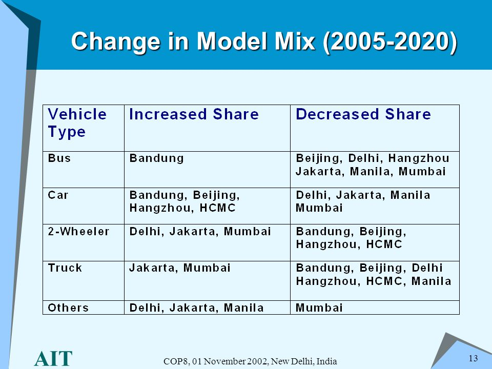 AIT COP8, 01 November 2002, New Delhi, India 13 Change in Model Mix (2005-2020)