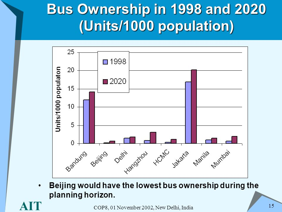 AIT COP8, 01 November 2002, New Delhi, India 15 Bus Ownership in 1998 and 2020 (Units/1000 population) Beijing would have the lowest bus ownership dur