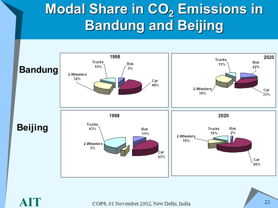 AIT COP8, 01 November 2002, New Delhi, India 21 Modal Share in CO 2 Emissions in Bandung and Beijing Bandung Beijing 1998 2-Wheelers 32% Trucks 15% Bu