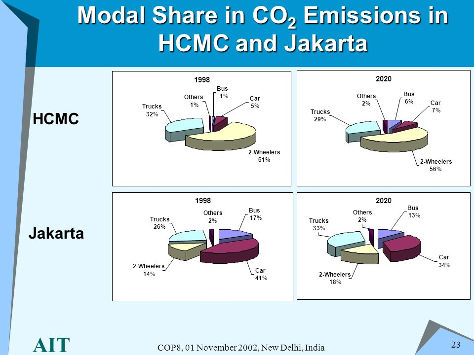 AIT COP8, 01 November 2002, New Delhi, India 23 Modal Share in CO 2 Emissions in HCMC and Jakarta HCMC Jakarta