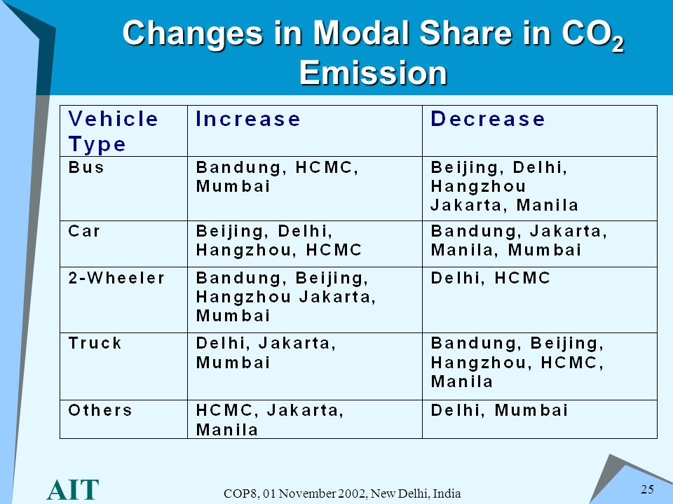 AIT COP8, 01 November 2002, New Delhi, India 25 Changes in Modal Share in CO 2 Emission