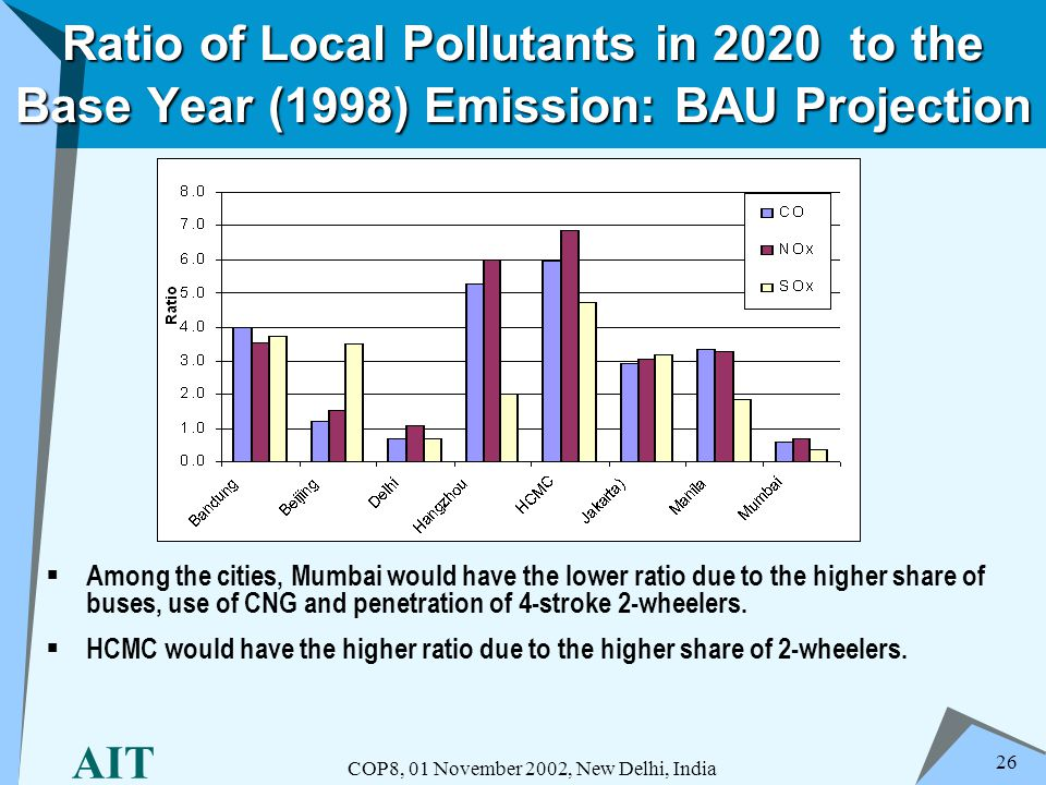 AIT COP8, 01 November 2002, New Delhi, India 26 Ratio of Local Pollutants in 2020 to the Base Year (1998) Emission: BAU Projection Among the cities, M