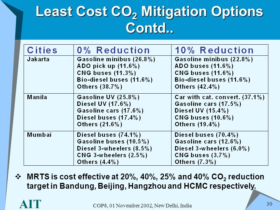 AIT COP8, 01 November 2002, New Delhi, India 30 Least Cost CO 2 Mitigation Options Contd.. MRTS is cost effective at 20%, 40%, 25% and 40% CO 2 reduct