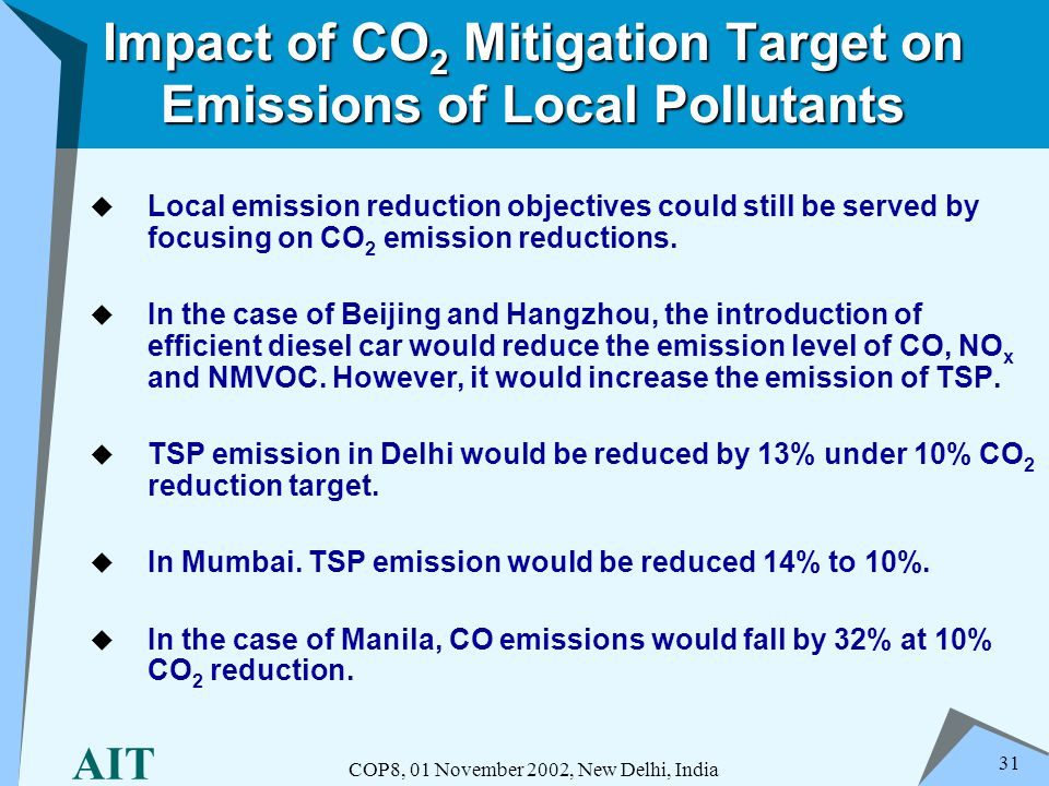 AIT COP8, 01 November 2002, New Delhi, India 31 Impact of CO 2 Mitigation Target on Emissions of Local Pollutants Local emission reduction objectives