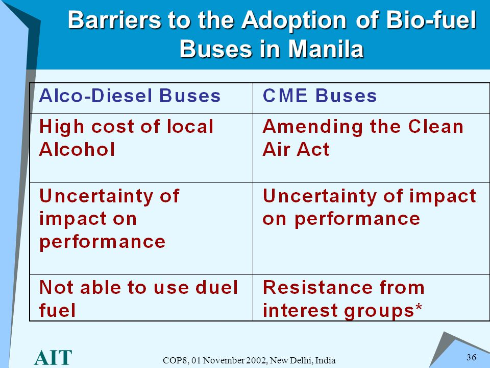 AIT COP8, 01 November 2002, New Delhi, India 36 Barriers to the Adoption of Bio-fuel Buses in Manila