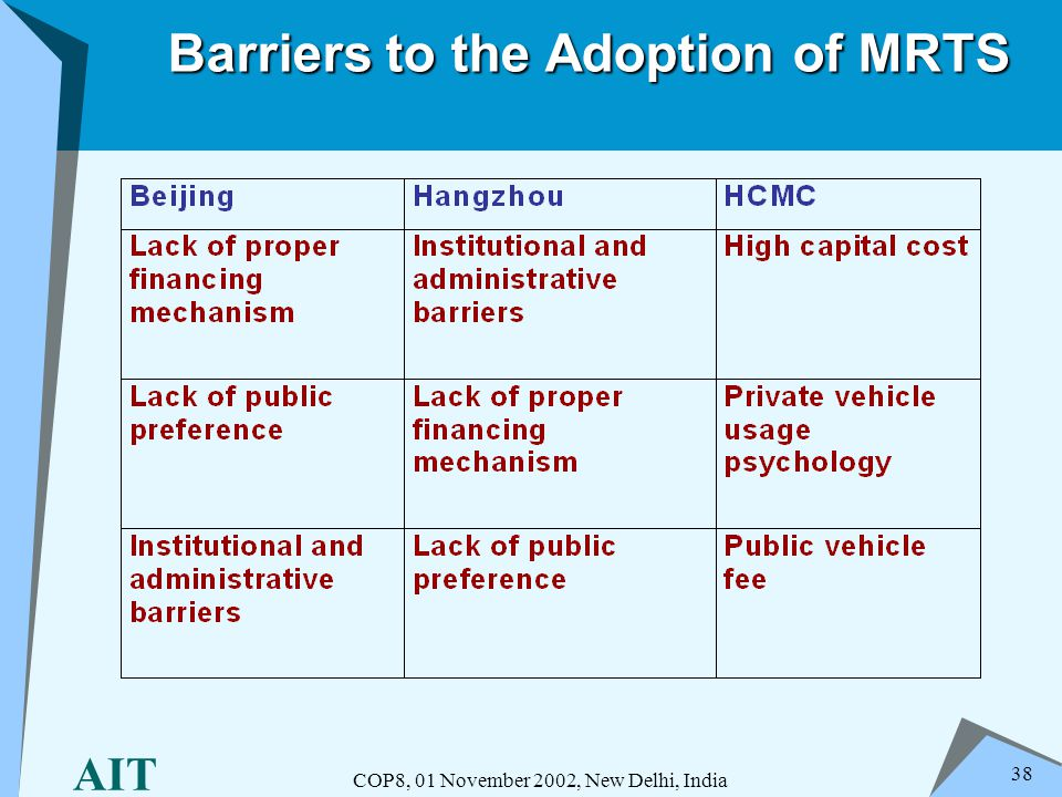 AIT COP8, 01 November 2002, New Delhi, India 38 Barriers to the Adoption of MRTS