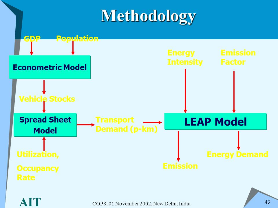 AIT COP8, 01 November 2002, New Delhi, India 43 Methodology LEAP Model Econometric Model GDP Vehicle Stocks Emission Energy Demand Emission Factor Ene