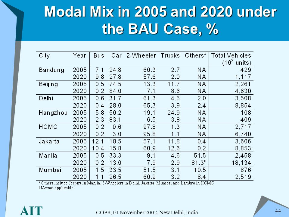 AIT COP8, 01 November 2002, New Delhi, India 44 Modal Mix in 2005 and 2020 under the BAU Case, %
