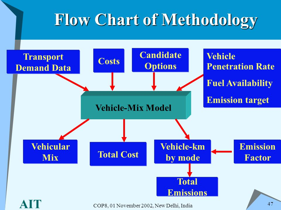 AIT COP8, 01 November 2002, New Delhi, India 47 Flow Chart of Methodology Vehicle-Mix Model Costs Candidate Options Vehicle-km by mode Total Cost Vehi