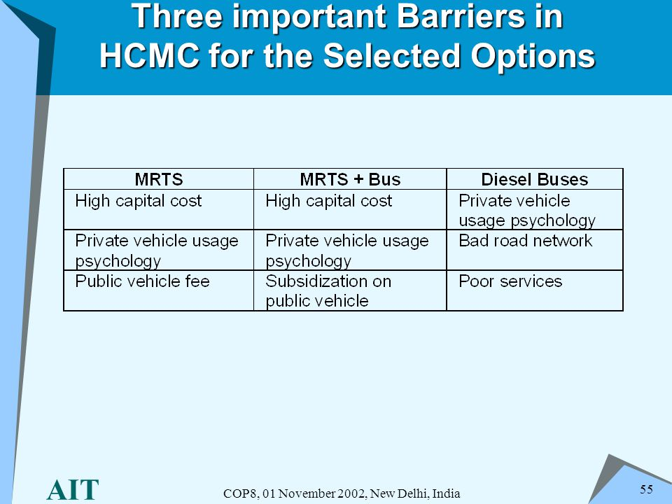 AIT COP8, 01 November 2002, New Delhi, India 55 Three important Barriers in HCMC for the Selected Options
