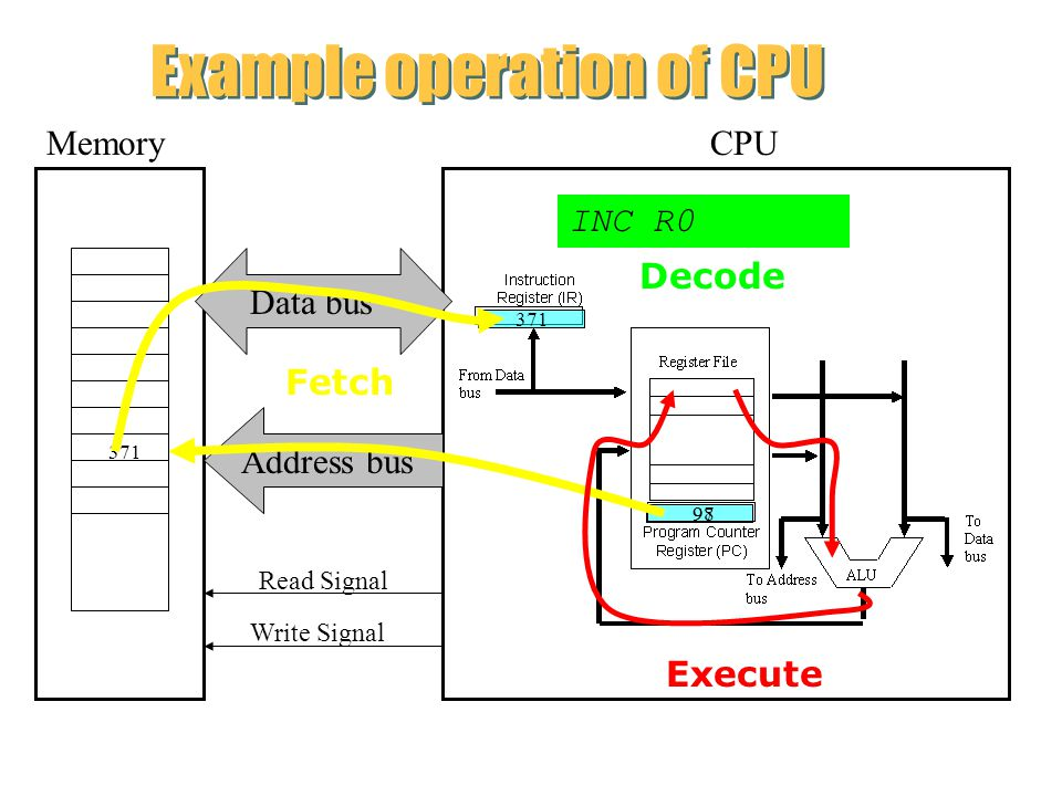 MemoryCPU Address bus Data bus Read Signal Write Signal 97 371 INC R0 98 Fetch Decode Execute Example operation of CPU