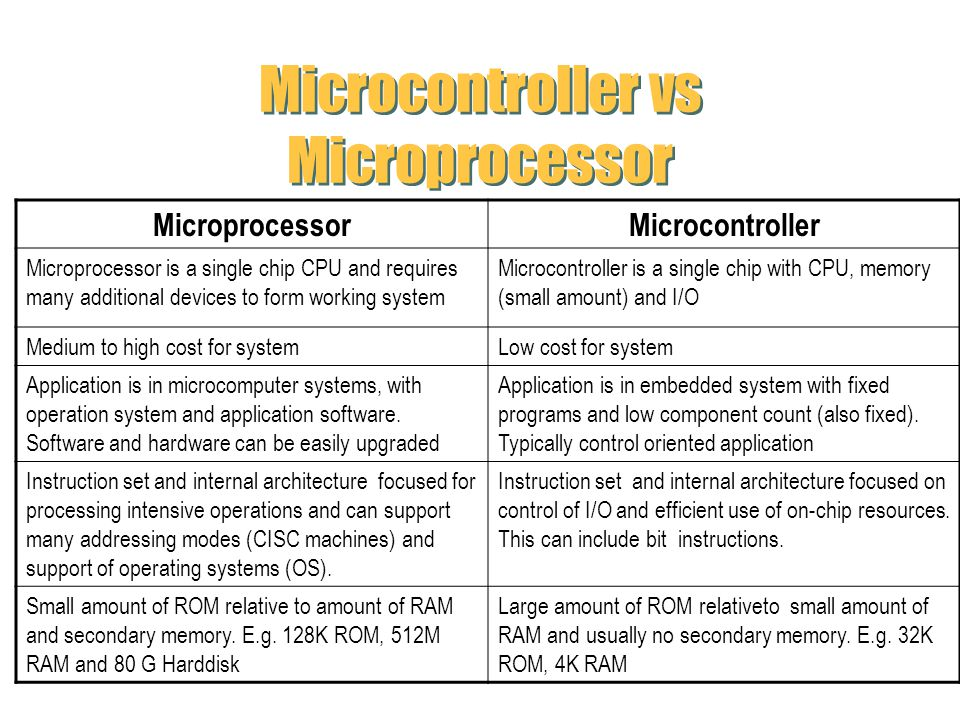 Microcontroller vs Microprocessor MicroprocessorMicrocontroller Microprocessor is a single chip CPU and requires many additional devices to form worki