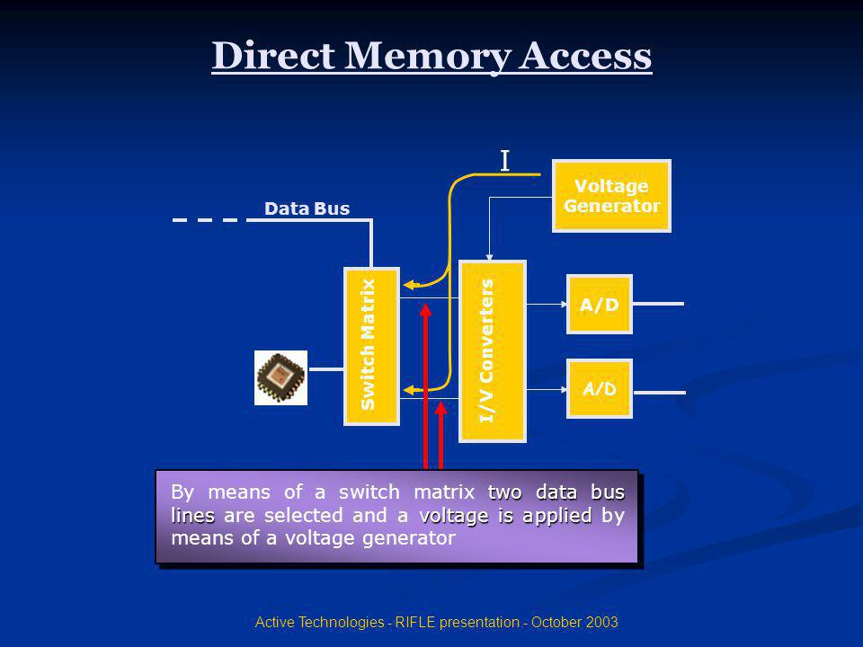 Active Technologies - RIFLE presentation - October 2003 Direct Memory Access I/V Converters A/D Data Bus Voltage Generator Switch Matrix I By means of