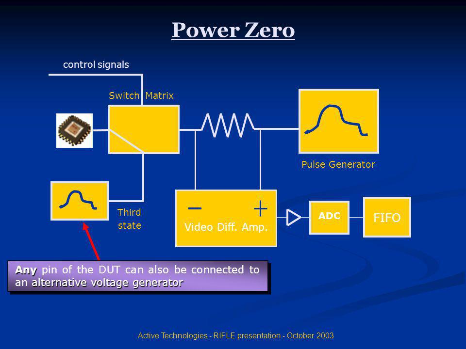Active Technologies - RIFLE presentation - October 2003 Video Diff. Amp. ADC FIFO Pulse Generator control signals Switch Matrix Power Zero Third state