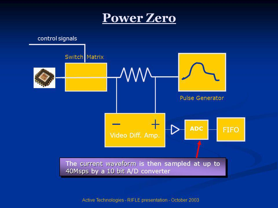Active Technologies - RIFLE presentation - October 2003 Video Diff. Amp. ADC FIFO Pulse Generator control signals Switch Matrix Power Zero The c cc cu