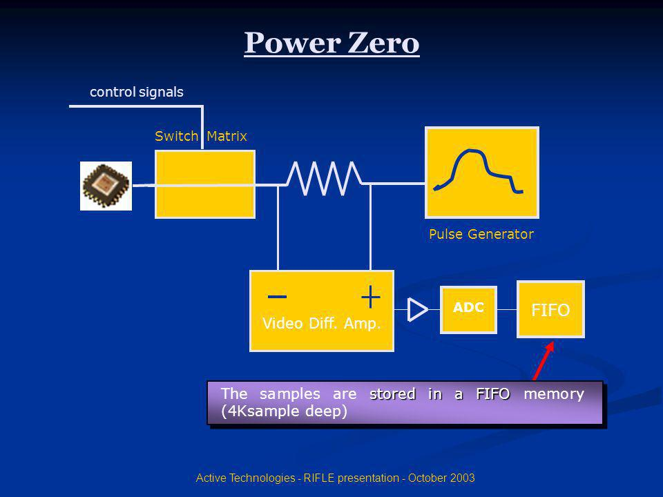 Active Technologies - RIFLE presentation - October 2003 Video Diff. Amp. ADC FIFO Pulse Generator control signals Switch Matrix Power Zero The samples