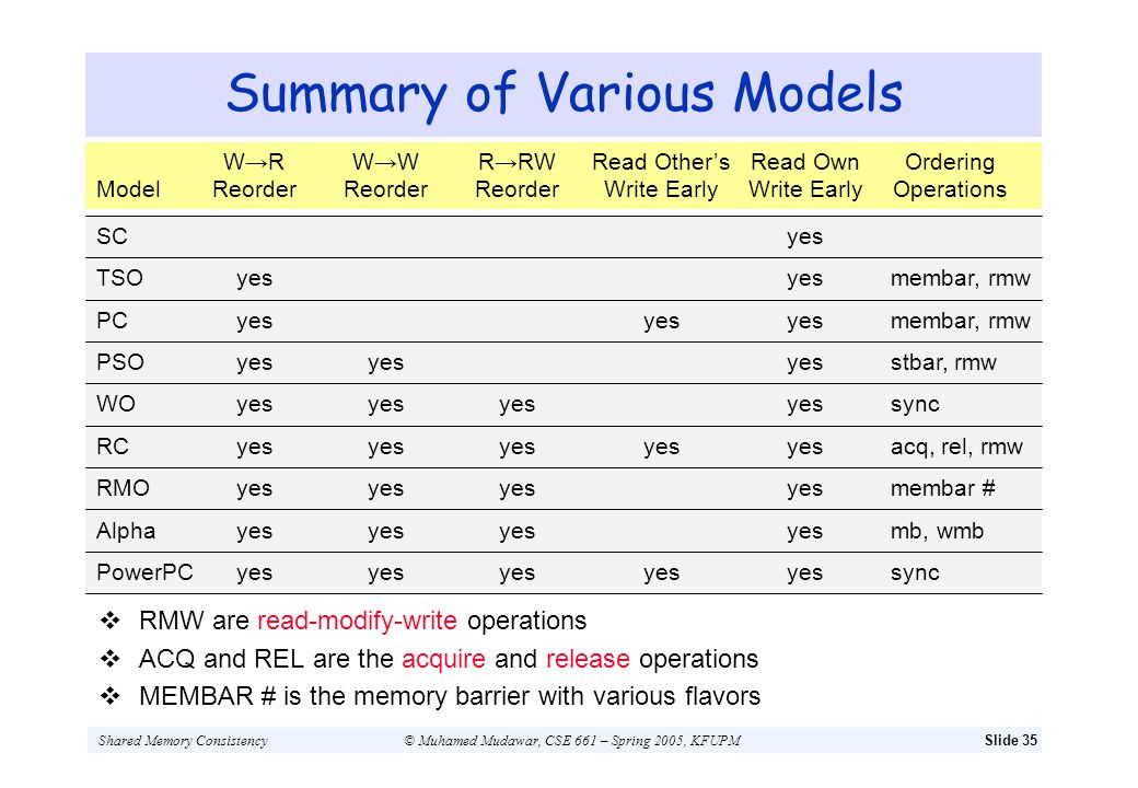 Shared Memory Consistency© Muhamed Mudawar, CSE 661 – Spring 2005, KFUPMSlide 35 Summary of Various Models W R WW RRW Read OthersRead OwnOrdering Mode