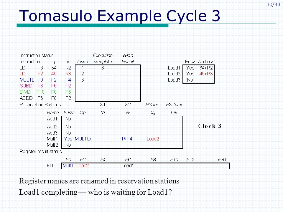 30/43 Tomasulo Example Cycle 3 Register names are renamed in reservation stations Load1 completing who is waiting for Load1?