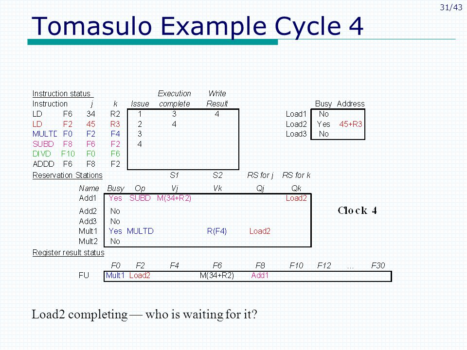 31/43 Tomasulo Example Cycle 4 Load2 completing who is waiting for it?