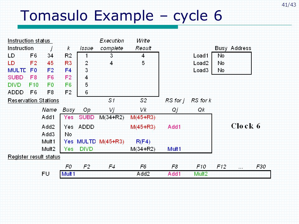 41/43 Tomasulo Example – cycle 6