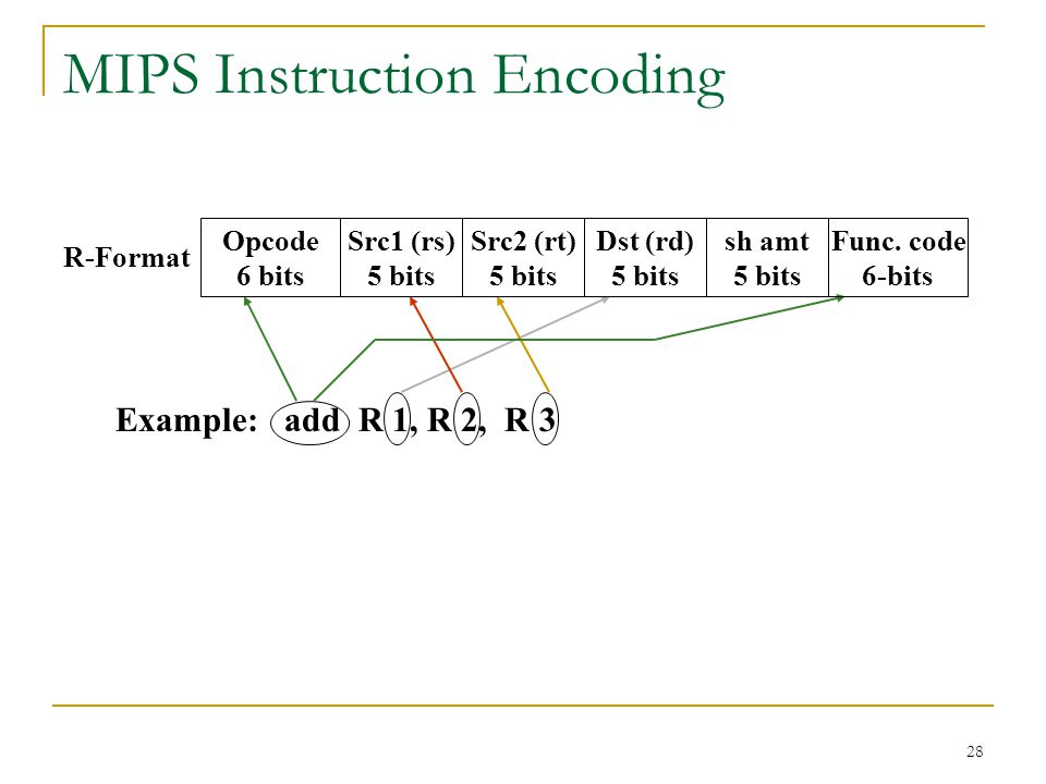 28 MIPS Instruction Encoding Example: add R 1, R 2, R 3 Opcode 6 bits Src1 (rs) 5 bits Func.