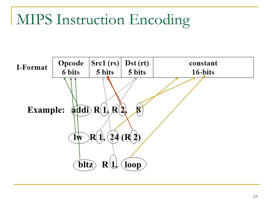 29 MIPS Instruction Encoding Opcode 6 bits Src1 (rs) 5 bits constant 16-bits Dst (rt) 5 bits I-Format Example: addi R 1, R 2, 8 lw R 1, 24 (R 2) bltz R 1, loop